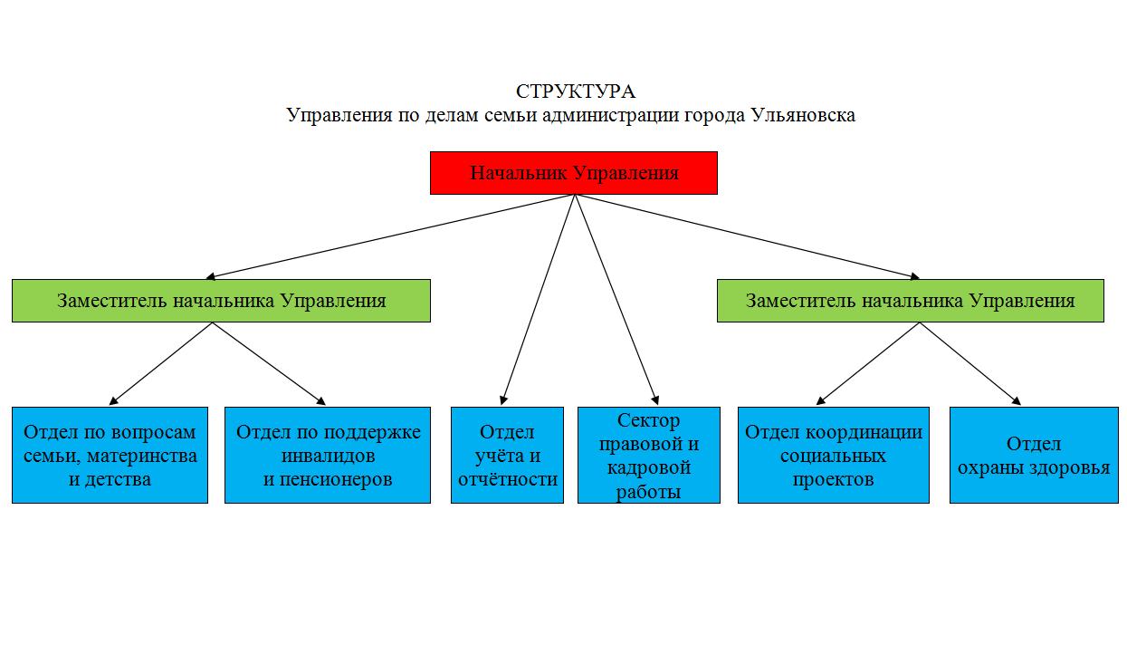struktura-upravleniya