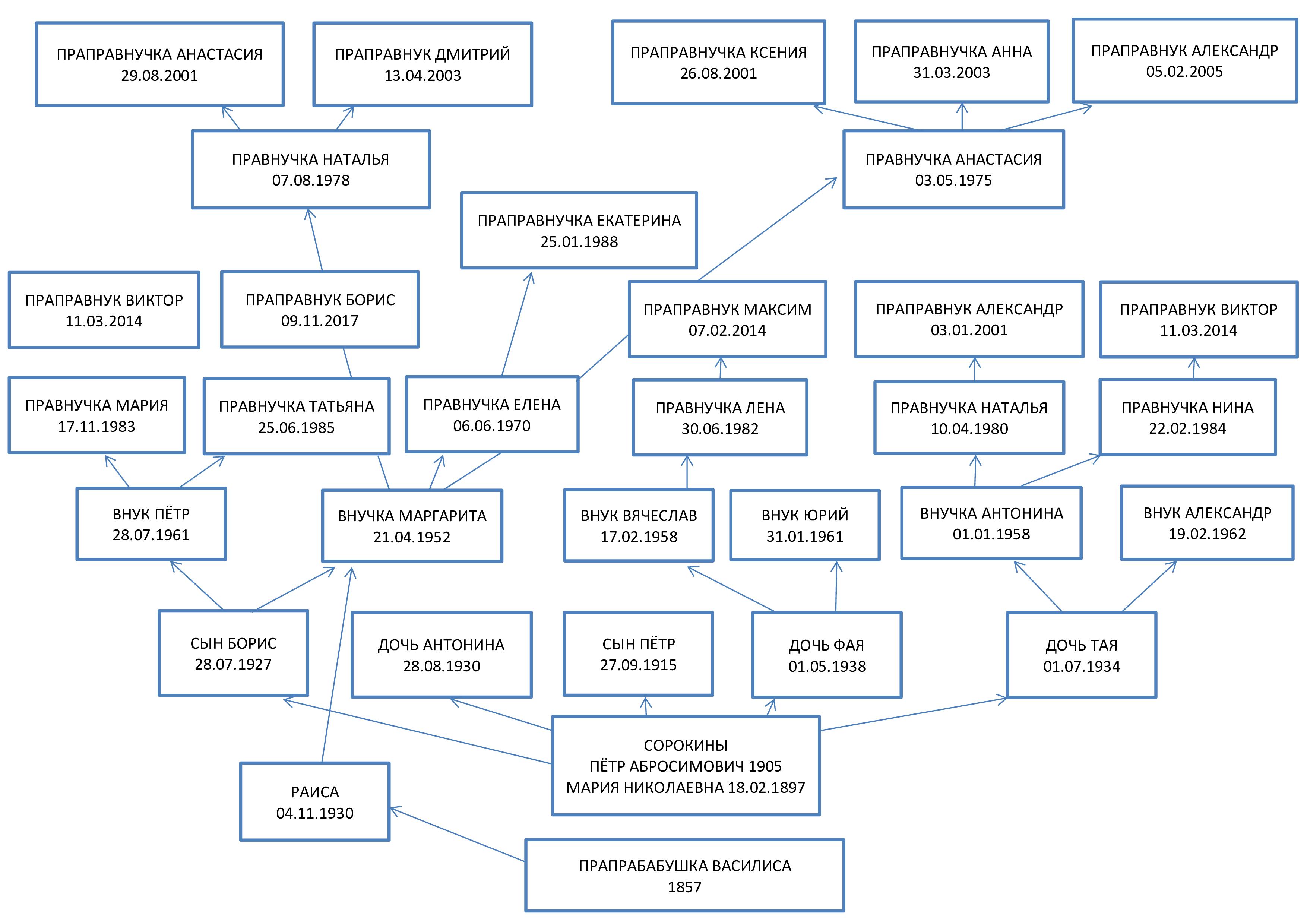 Генеологическое древо семьи Гавриловых (pdf.io)